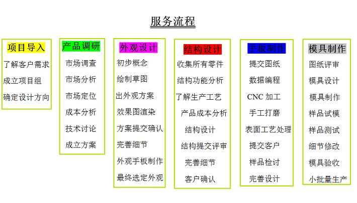 服务流程图.png